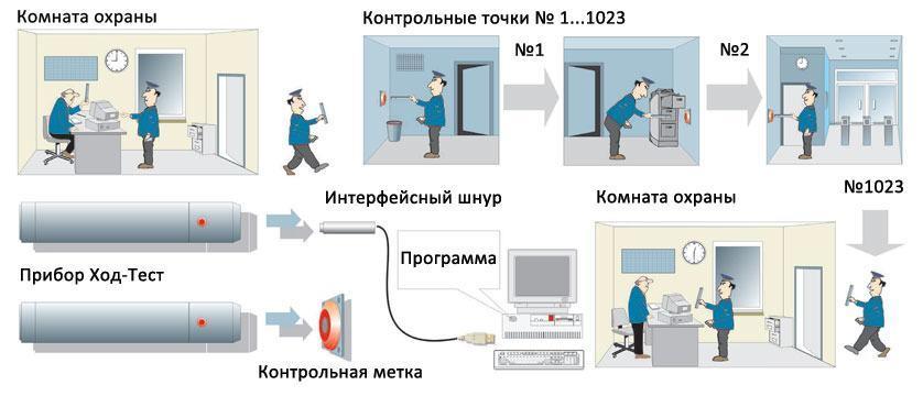 hod-test-scheme