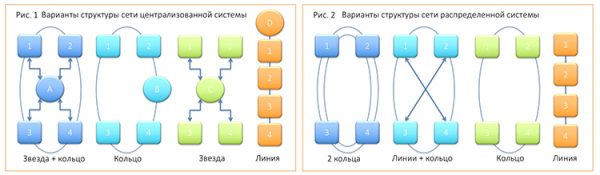a1-controllers-networks