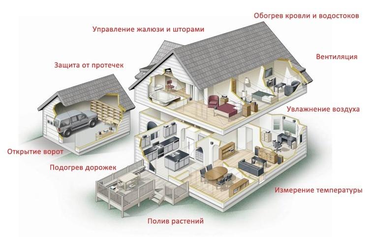 Система умный дом –Управление умным домом